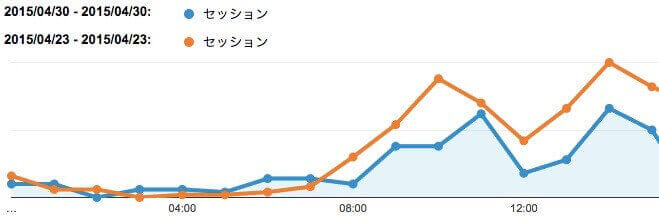 DKサイトセッション数グラフ(4/30 vs 4/23)