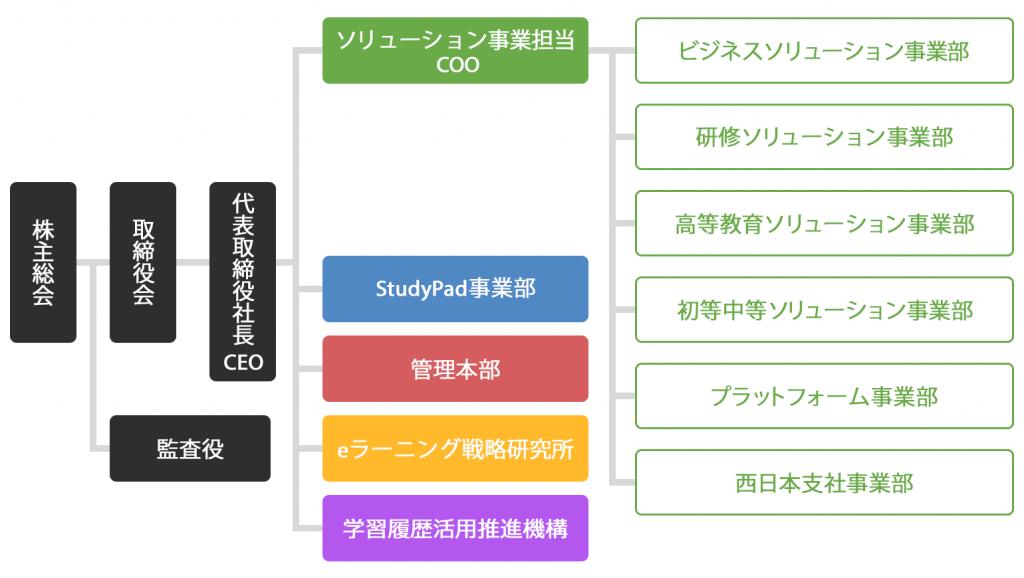 デジタル・ナレッジ組織図