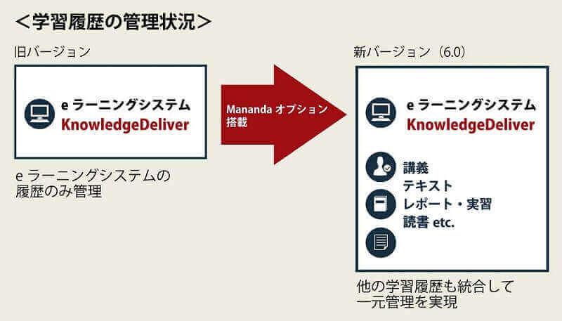 KD6のMananda活用イメージ