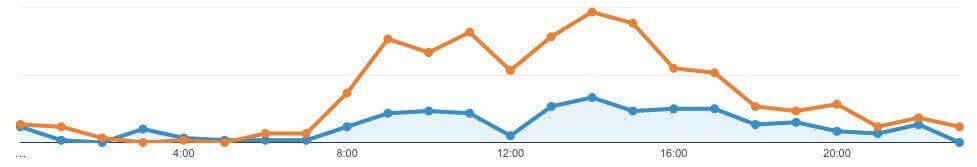 弊社サイトセッション数(8/14 vs 8/7)