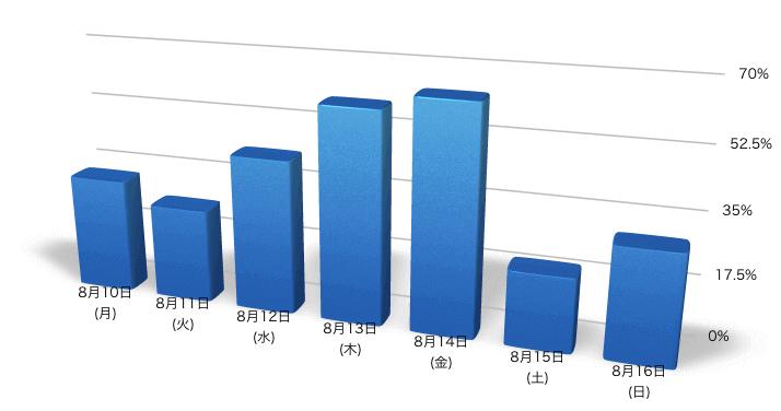 8/10〜8/16のセッション数の低下率グラフ
