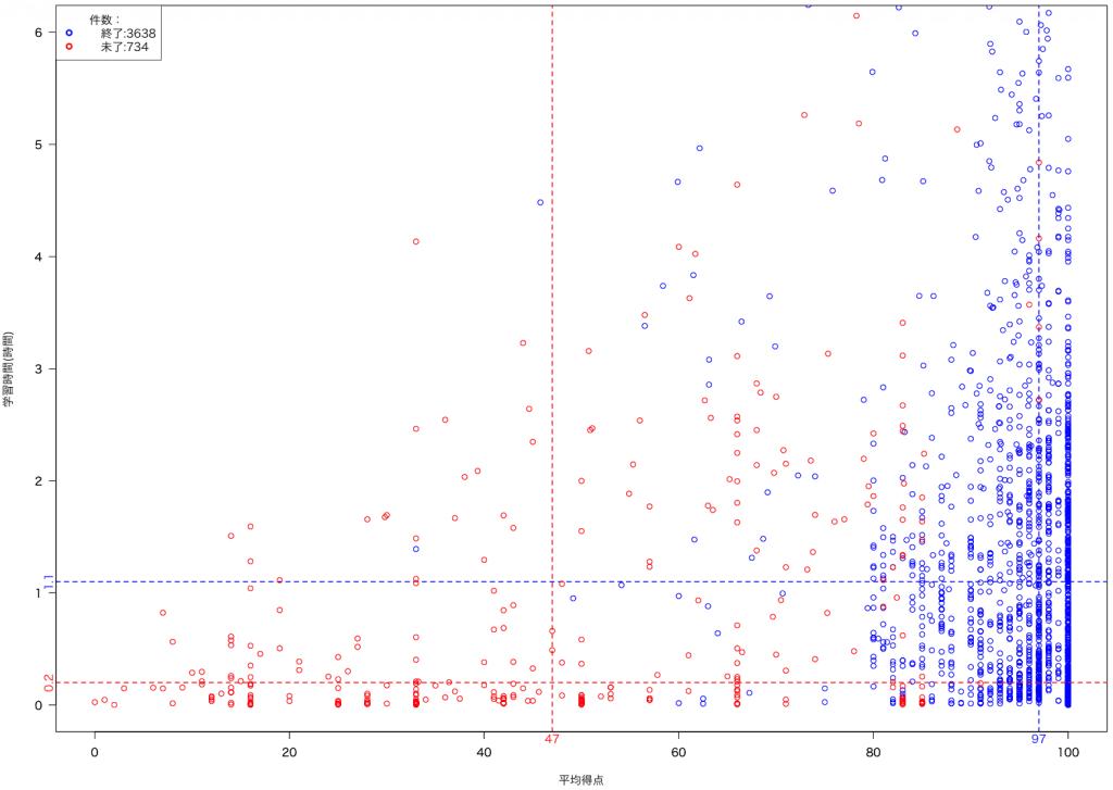 学習時間分布(終了率別-学習時間と得点分布)