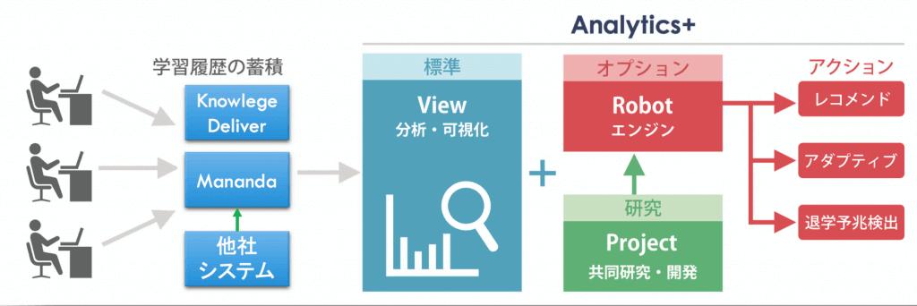 Analytics+概要