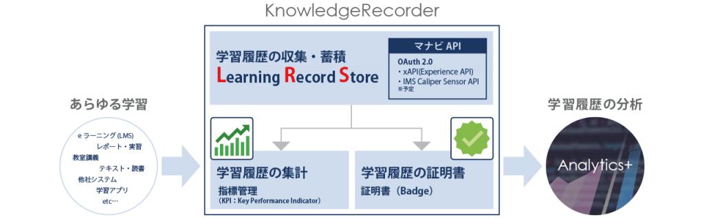 KnowledgeRecorder 機能イメージ