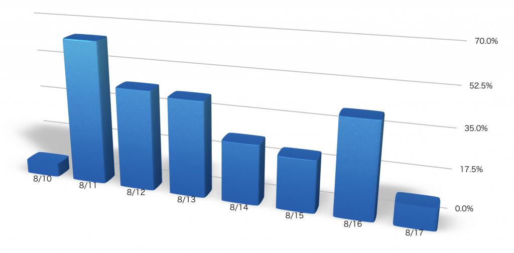 弊社サイトへのアクセスのお盆休み中の低下率グラフ