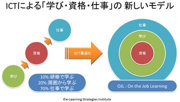 ICTによる「学び・資格・仕事」の新しいモデル