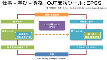 仕事-学び-資格:OJT支援ツール:EPSS