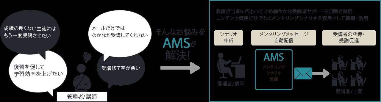 AMSの特徴