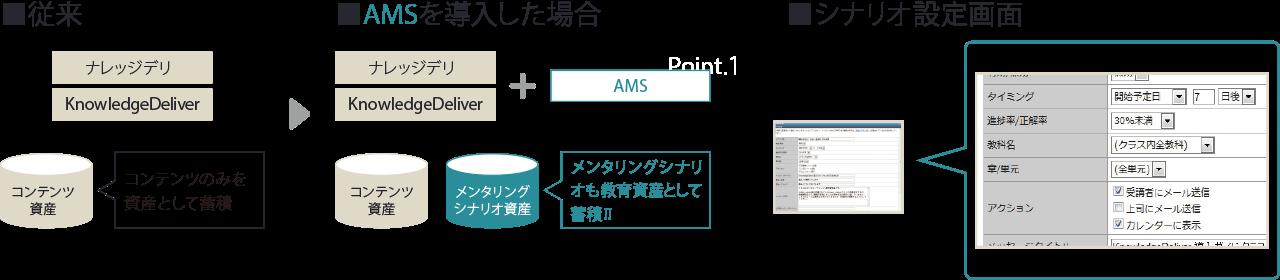 AMSを導入した場合