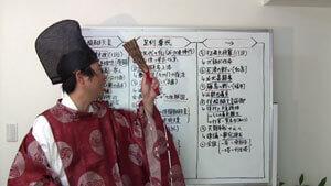 竹内の日本史書いて覚える戦略図解ボード
