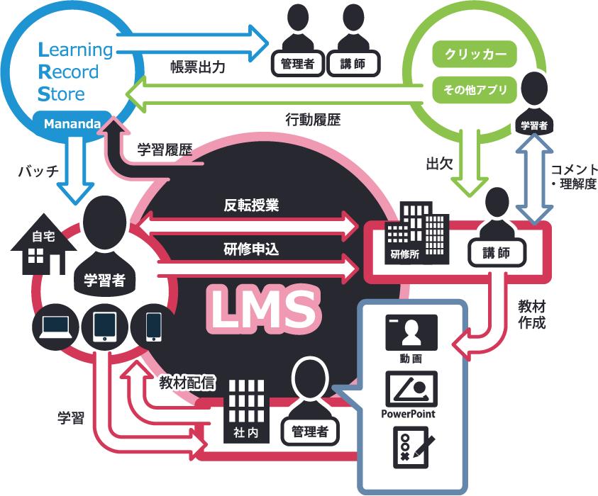 LMS関係図