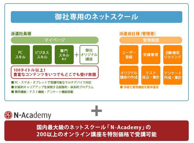 N-Academy for 派遣スタッフサービス概要
